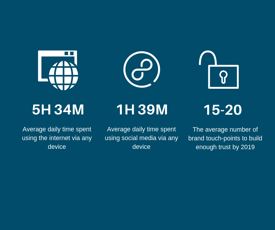 Digital Media Statistics