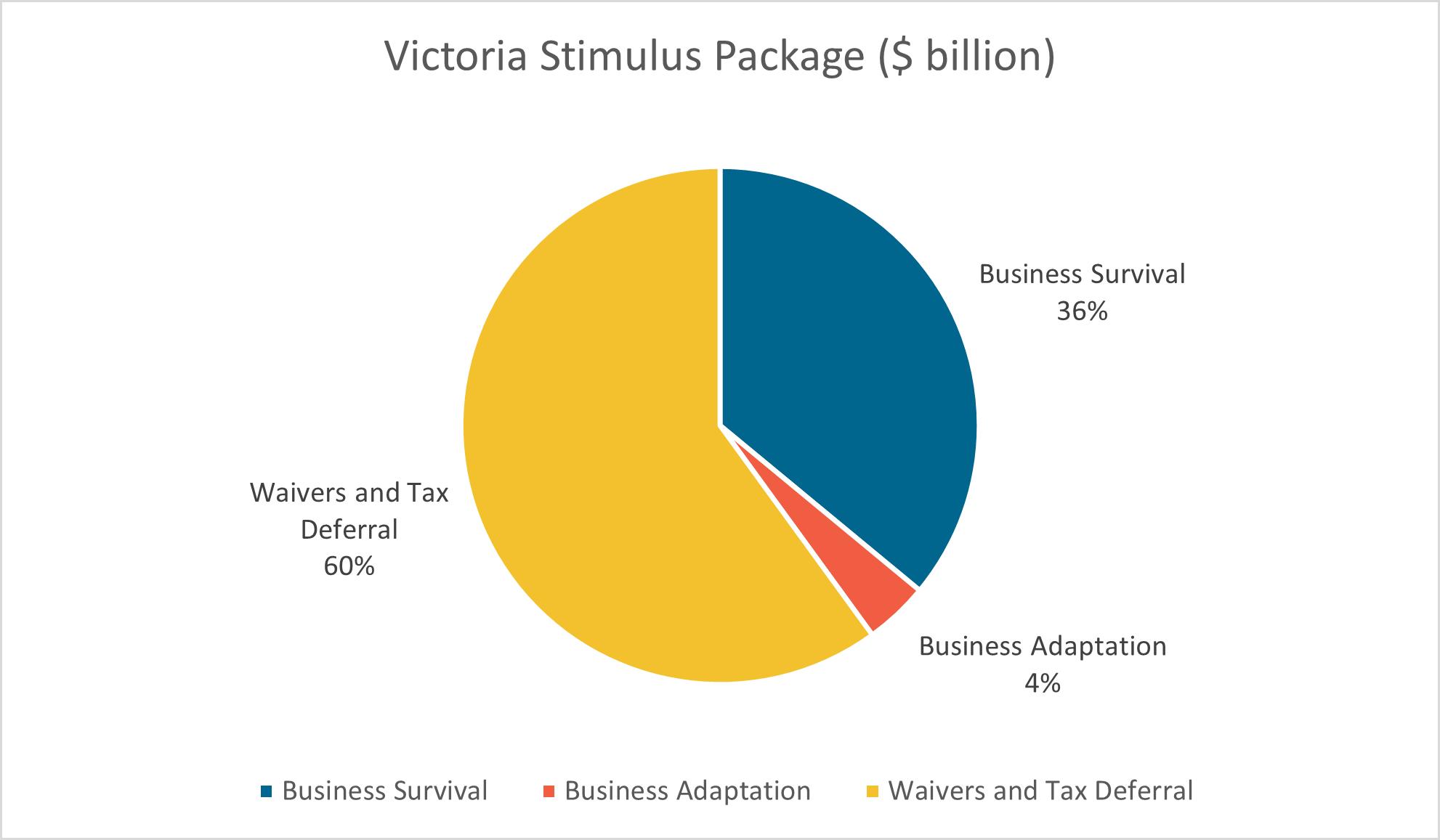 Victoria stimulus pie chart