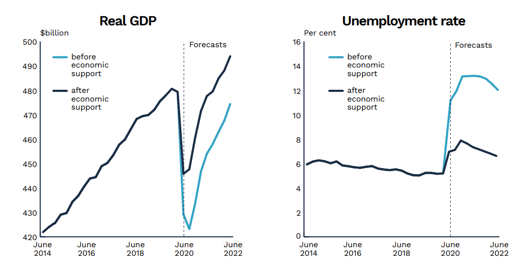 Australia GDP and unemployment
