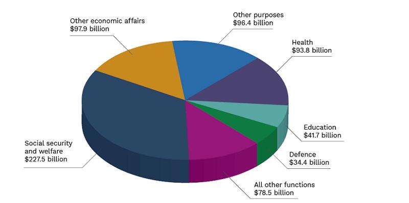Australian Government Revenue Sources