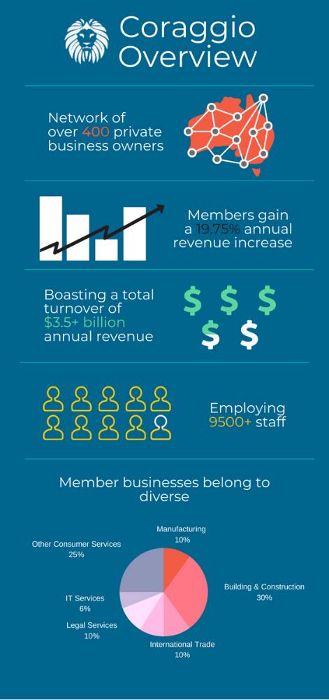 Coraggio overview infographic