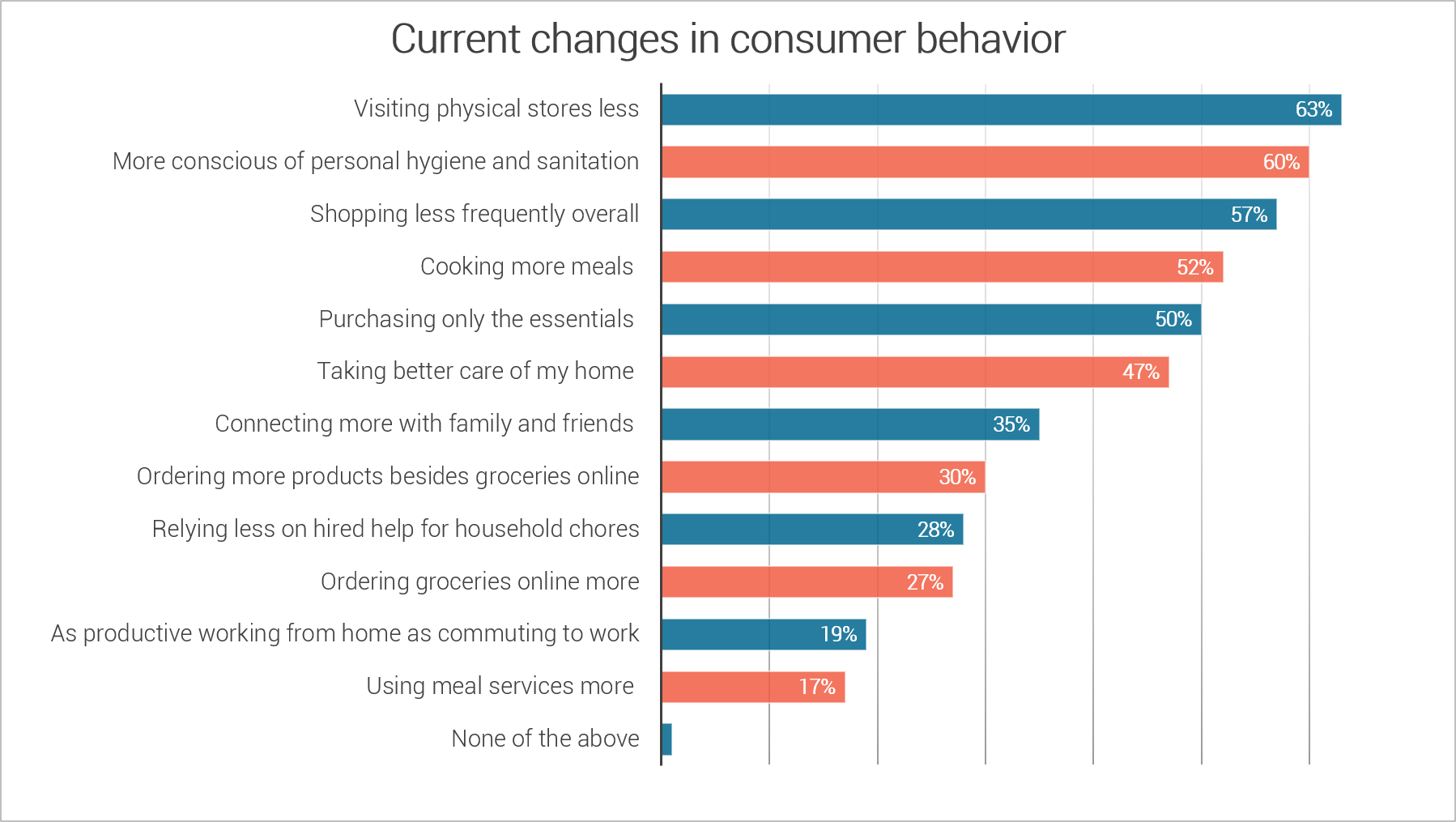 Changes to consumer behavior