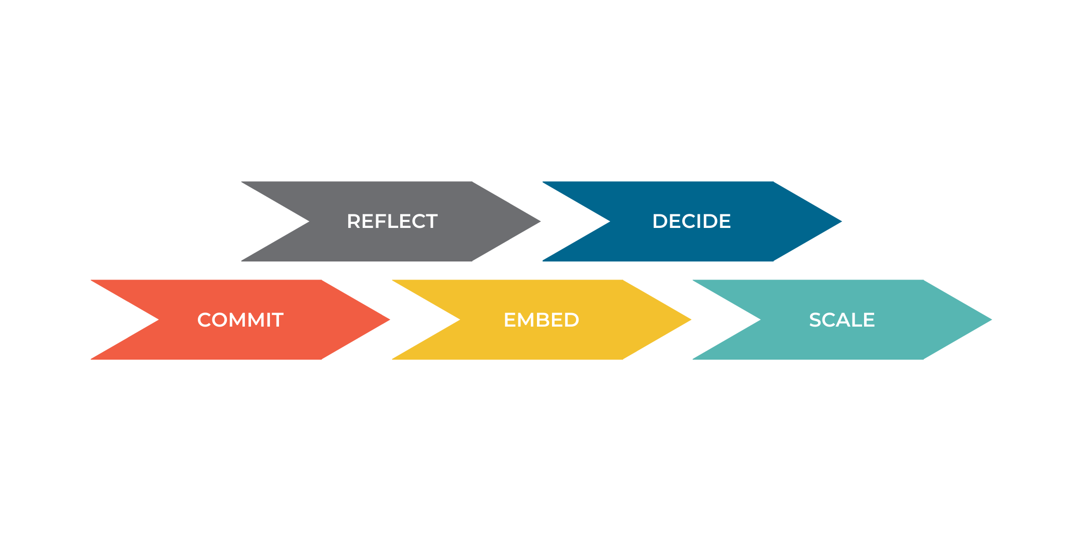 Flowchart - operating model