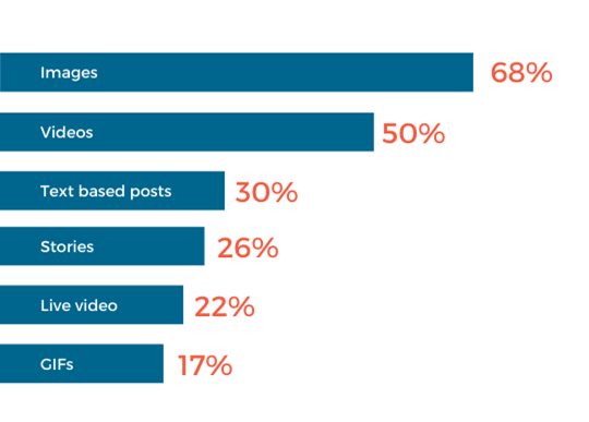 Types of content consumers engage with